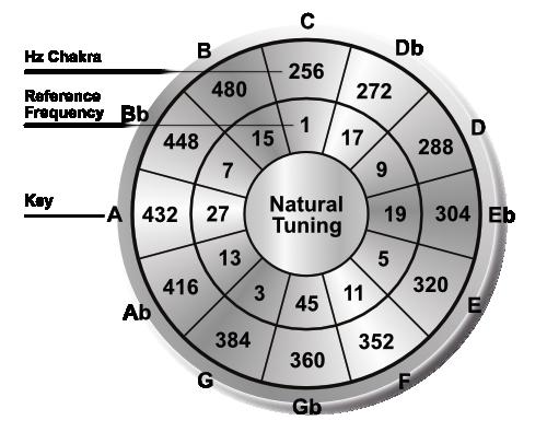 Natural Tuning Info