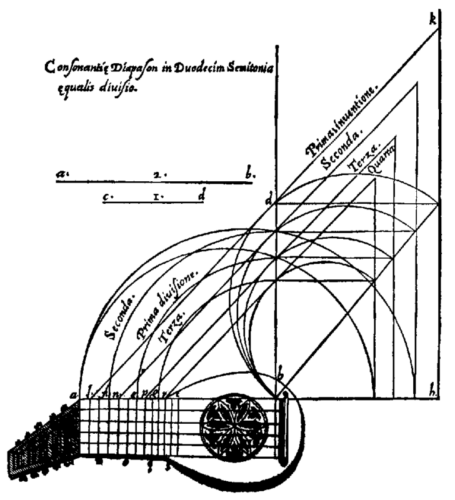 Geometric representation of the equal temperament